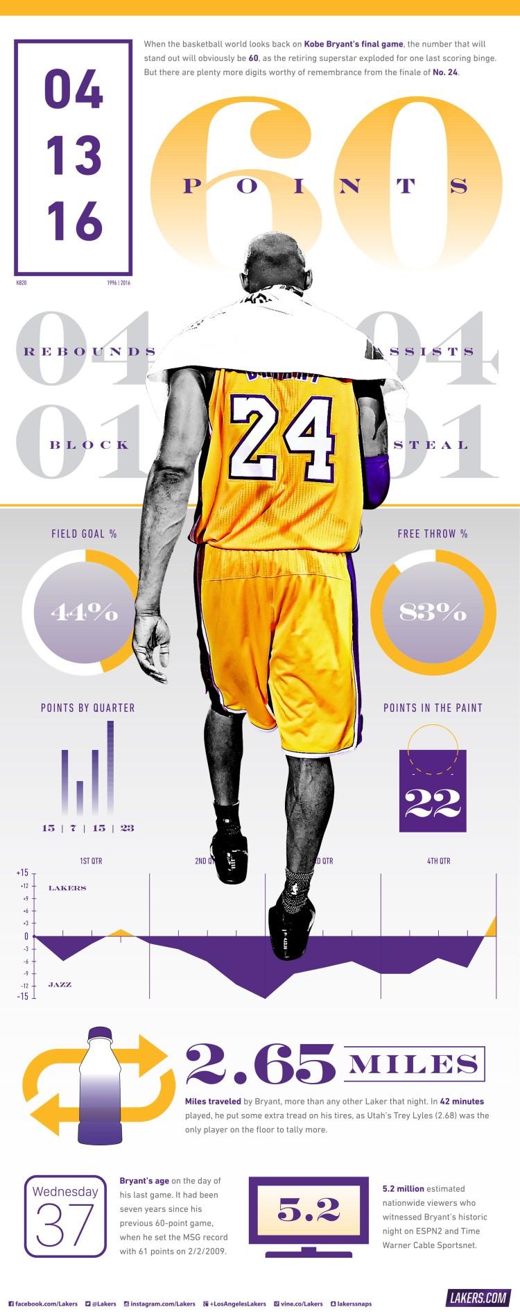 Kobe Bryant Stat Sheet.jpg